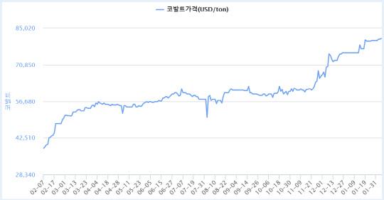 중국·아프리카 배터리 소재 투자 붐…리튬 등 배터리 소재 가격 안정세 전환